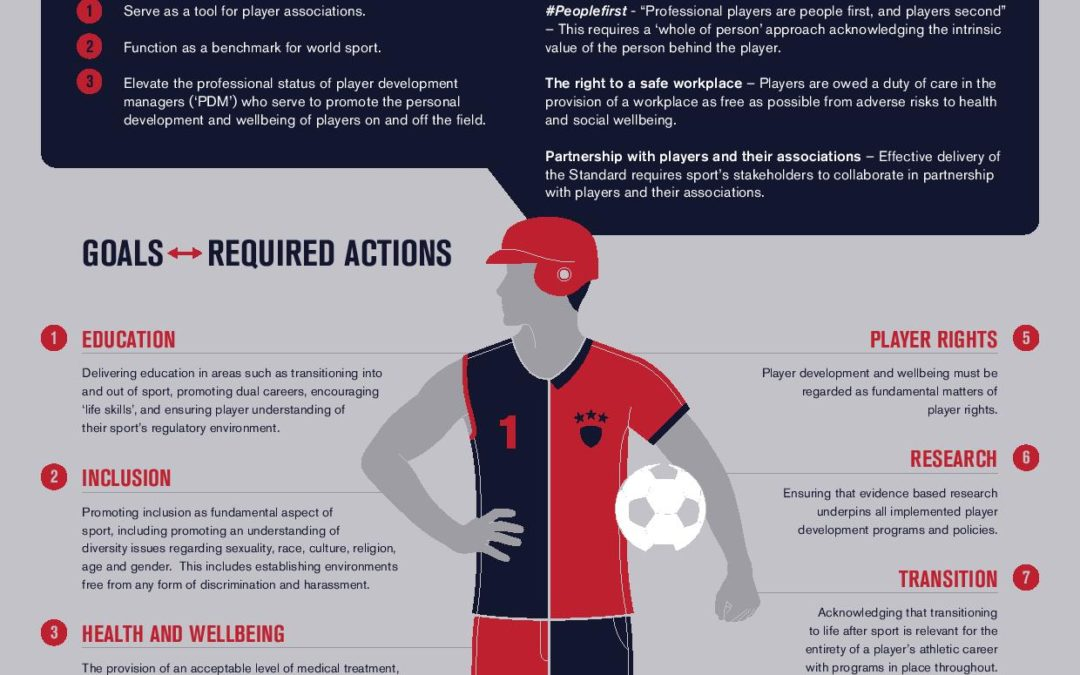 World Players Association launches landmark standard to underpin holistic player and athlete development and wellbeing